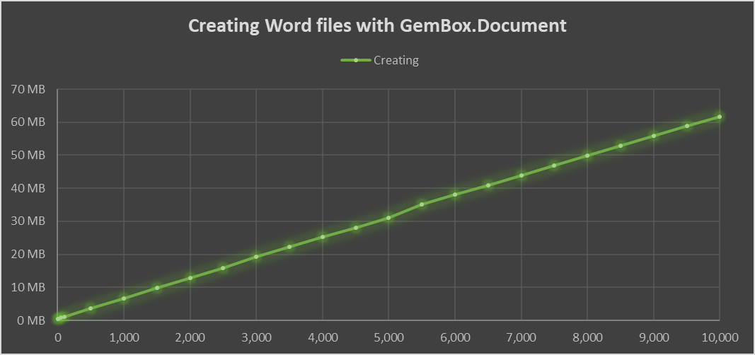 Benchmark chart of memory that's required for creating Word files with up to 10 thousand pages