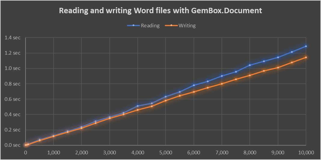 Benchmark chart of time that's required for reading and writing Word files with up to 10 thousand pages