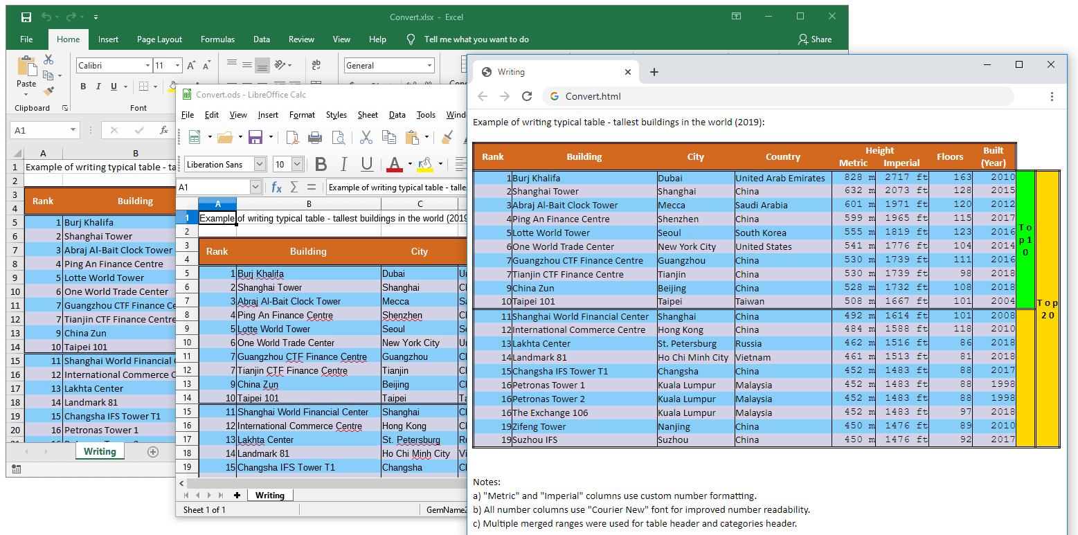 ODS and HTML converted from XLSX file with GemBox.Spreadsheet